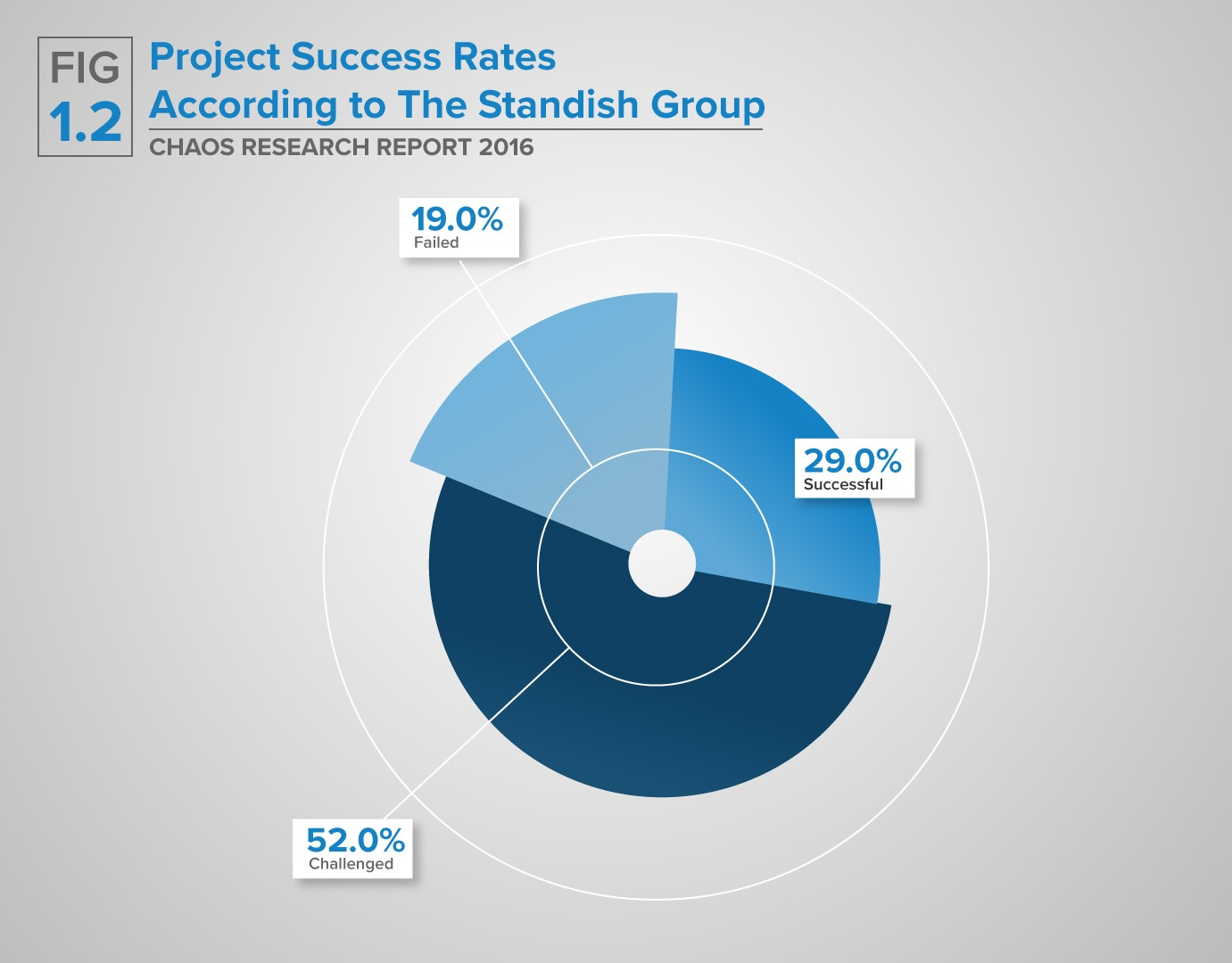 Blog-Your-Complete-Guide-to-Developing-an-Effective-Risk-Management-Plan-PieChart