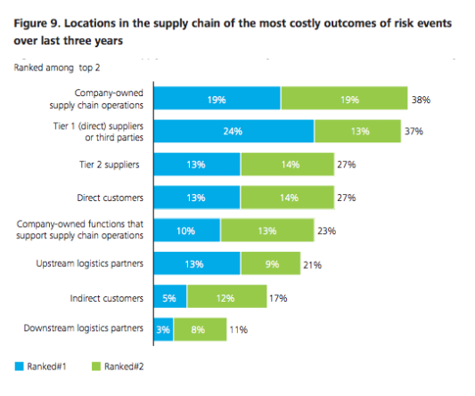 graph showing cost of supply chain risk events